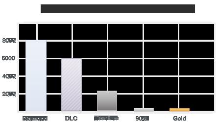 Hardness-chart